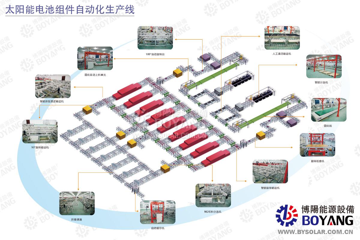 太阳能光伏电池组件自动化生产线布局图